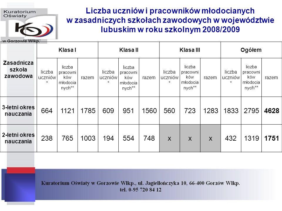 Liczba uczniów i pracowników młodocianych w zasadniczych szkołach zawodowych w województwie lubuskim w roku szkolnym 2008/2009 Zasadnicza szkoła zawodowa Klasa IKlasa IIKlasa IIIOgółem liczba uczniów * liczba pracowni ków młodocia nych** razem liczba uczniów * l iczba pracowni ków młodocia nych ** razem liczba uczniów * liczba pracowni ków młodocia nych ** razem liczba uczniów * liczba pracowni ków młodocia nyc h** razem 3-letni okres nauczania 6641121178560995115605607231283183327954628 2-letni okres nauczania 2387651003194554748xxx43213191751