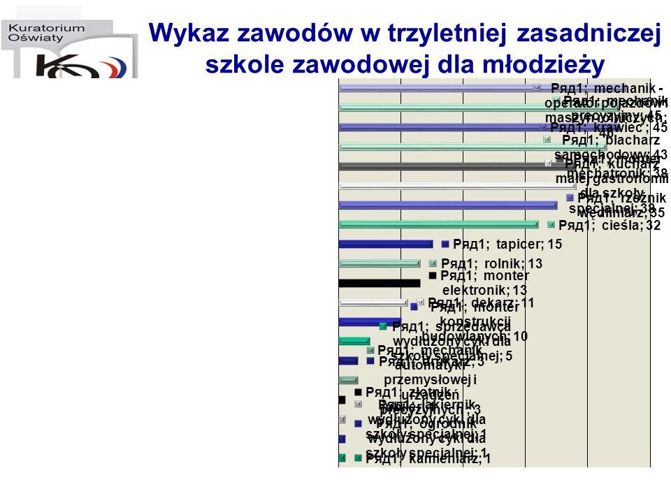 Liczba uczniów w szkołach ponadgimnazjalnych drugiego wyboru dla młodzieży w województwie lubuskim w roku szkolnym 2008/2009 Typ szkoły Klasa IKlasa IIKlasa IIIOgółem liczba oddziałów liczba uczniów liczba oddziałów liczba uczniów liczba oddziałów liczba uczniów liczba oddziałów liczba uczniów Dwuletnie uzupełniające liceum ogólnokształcące 123229xx352 Trzyletnie technikum uzupełniające 1271186818126 Szkoła policealna 1745019372xx36822 Razem: 1950022419681471000