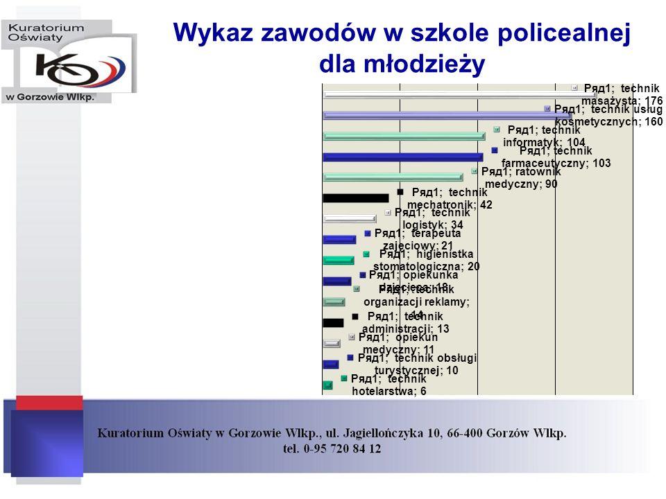 Wykaz zawodów w szkole policealnej dla młodzieży