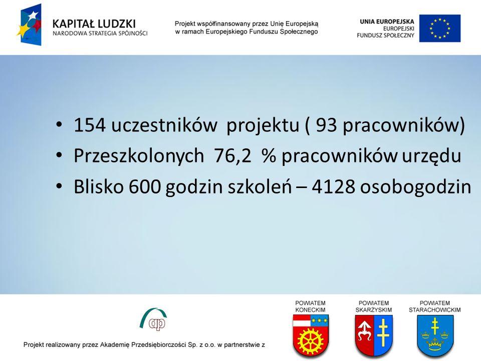 154 uczestników projektu ( 93 pracowników) Przeszkolonych 76,2 % pracowników urzędu Blisko 600 godzin szkoleń – 4128 osobogodzin