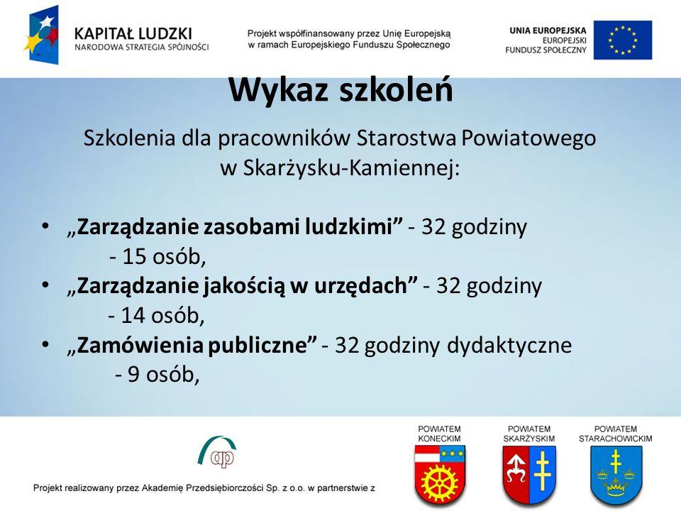 Wykaz szkoleń Szkolenia dla pracowników Starostwa Powiatowego w Skarżysku-Kamiennej: Zarządzanie zasobami ludzkimi - 32 godziny - 15 osób, Zarządzanie jakością w urzędach - 32 godziny - 14 osób, Zamówienia publiczne - 32 godziny dydaktyczne - 9 osób,
