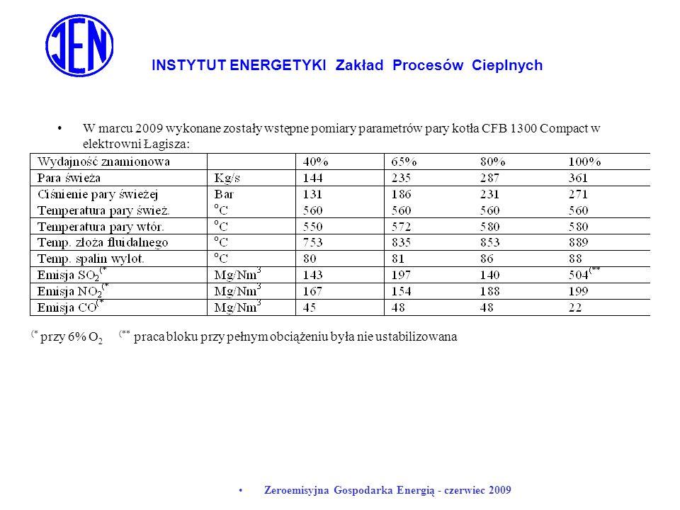 INSTYTUT ENERGETYKI Zakład Procesów Cieplnych Zeroemisyjna Gospodarka Energią - czerwiec 2009 W marcu 2009 wykonane zostały wstępne pomiary parametrów