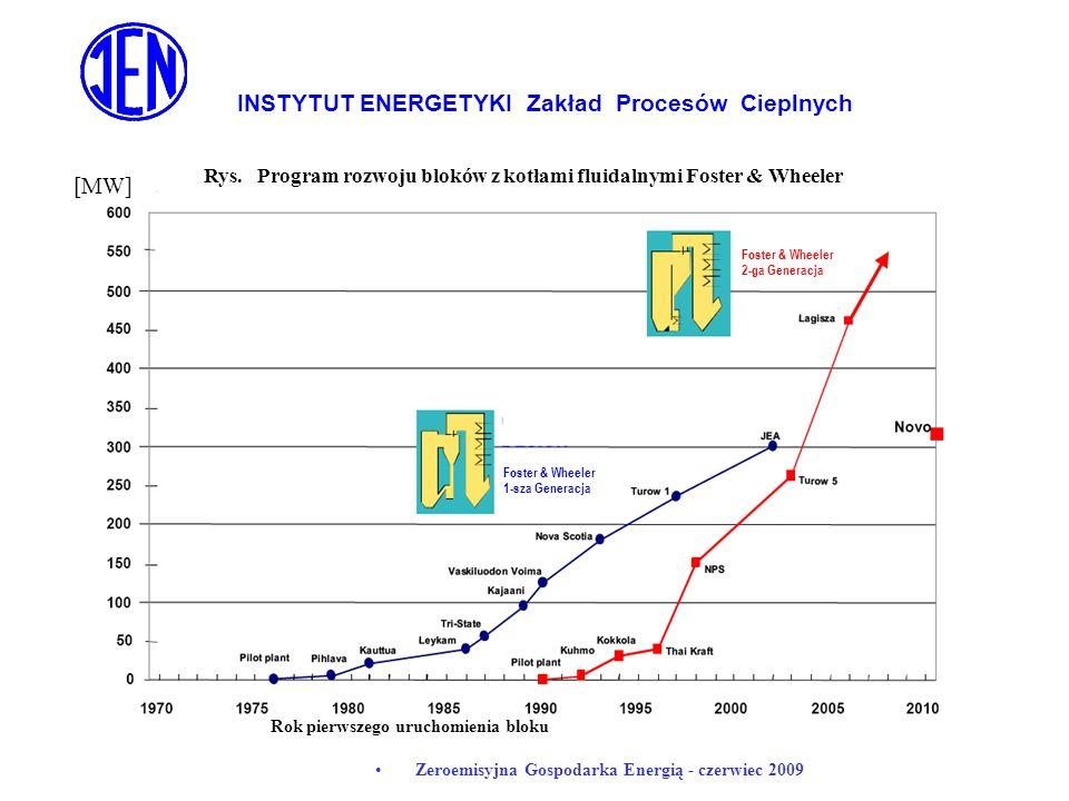 INSTYTUT ENERGETYKI Zakład Procesów Cieplnych Zeroemisyjna Gospodarka Energią - czerwiec 2009 Foster & Wheeler 1-sza Generacja Foster & Wheeler 2-ga G