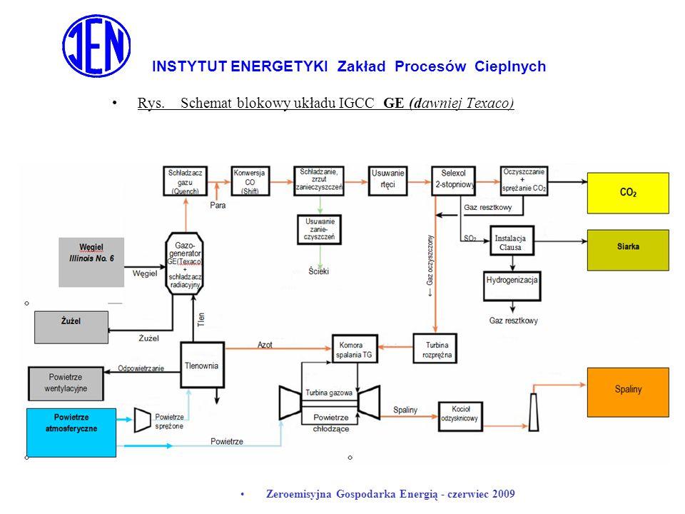 INSTYTUT ENERGETYKI Zakład Procesów Cieplnych Zeroemisyjna Gospodarka Energią - czerwiec 2009 Rys. Schemat blokowy układu IGCC GE (dawniej Texaco)