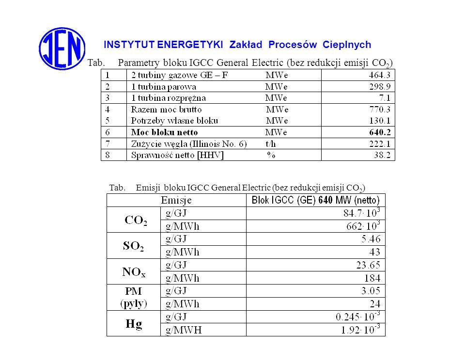 INSTYTUT ENERGETYKI Zakład Procesów Cieplnych Tab. Parametry bloku IGCC General Electric (bez redukcji emisji CO 2 ) Tab. Emisji bloku IGCC General El