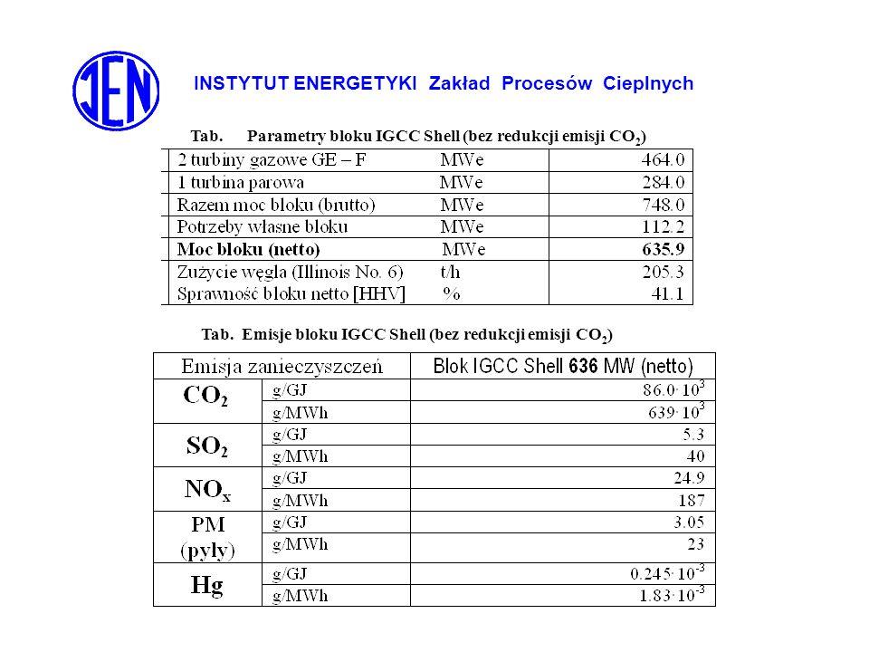 INSTYTUT ENERGETYKI Zakład Procesów Cieplnych Tab. Parametry bloku IGCC Shell (bez redukcji emisji CO 2 ) Tab. Emisje bloku IGCC Shell (bez redukcji e
