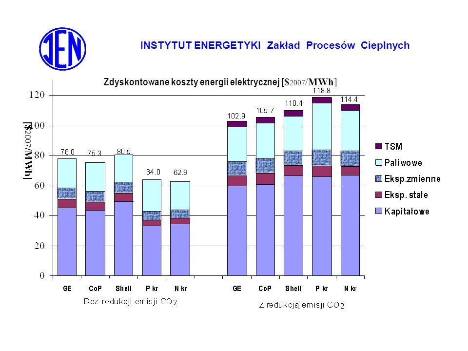 INSTYTUT ENERGETYKI Zakład Procesów Cieplnych Zdyskontowane koszty energii elektrycznej [ $ 2007 /MWh] 62.9 [$ 2007 /MWh]