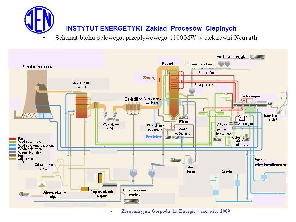 INSTYTUT ENERGETYKI Zakład Procesów Cieplnych Zeroemisyjna Gospodarka Energią – czerwiec 2009 Schemat bloku pyłowego, przepływowego 1100 MW w elektrow