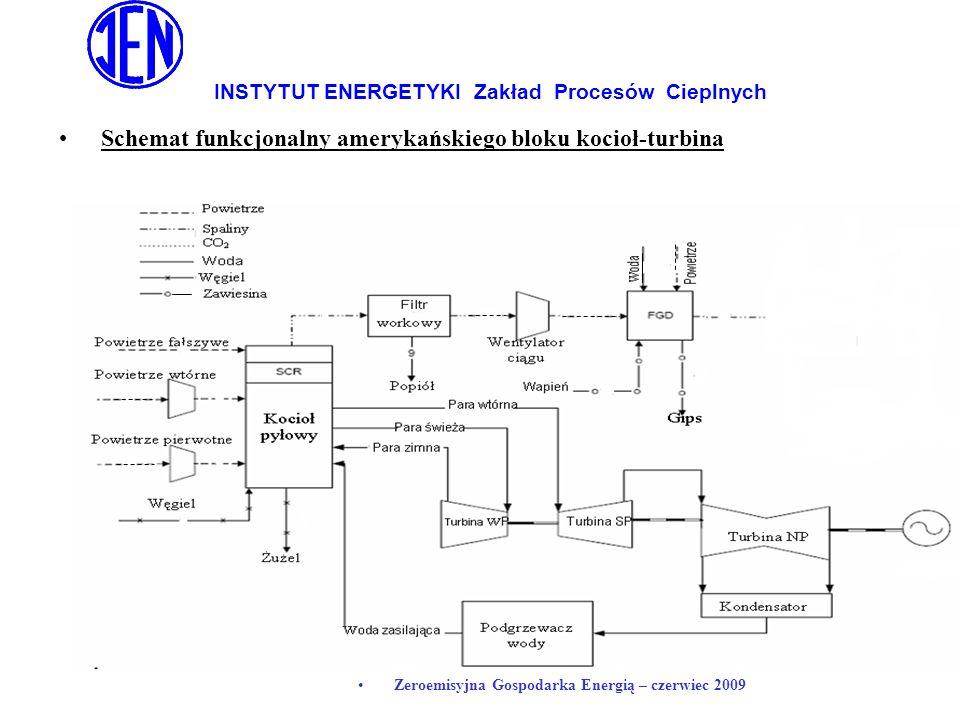 INSTYTUT ENERGETYKI Zakład Procesów Cieplnych Zeroemisyjna Gospodarka Energią – czerwiec 2009 Schemat funkcjonalny amerykańskiego bloku kocioł-turbina