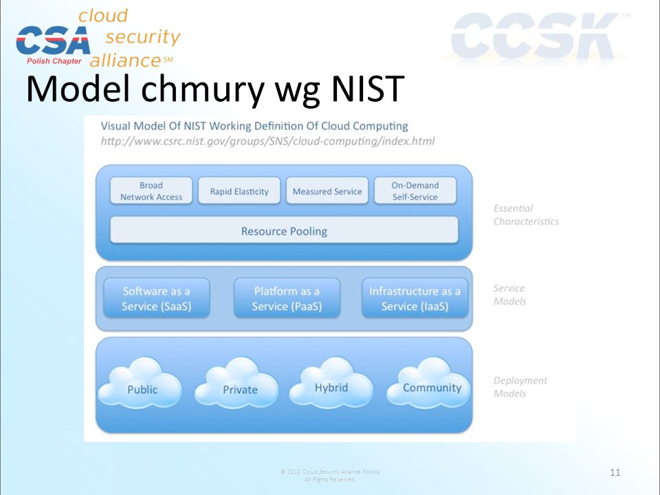 © 2012 Cloud Security Alliance Polska All Rights Reserved. Model chmury wg NIST 11