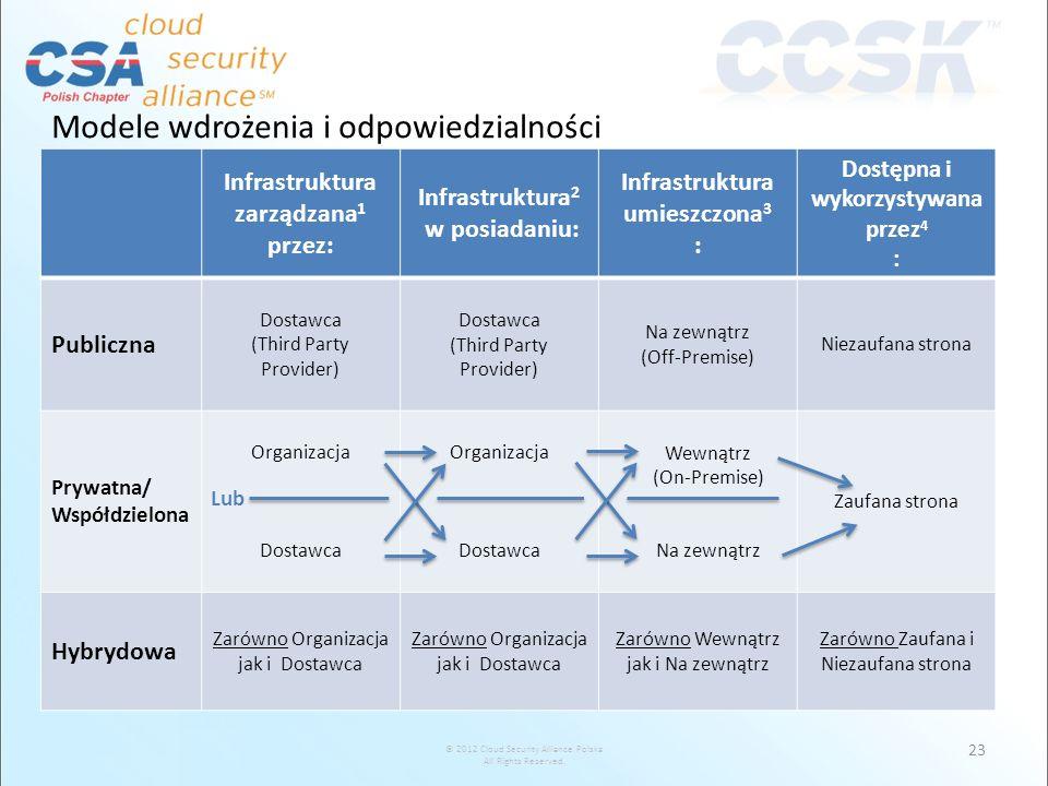 © 2012 Cloud Security Alliance Polska All Rights Reserved. Modele wdrożenia i odpowiedzialności Infrastruktura zarządzana 1 przez: Infrastruktura 2 w