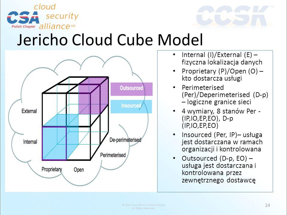 © 2012 Cloud Security Alliance Polska All Rights Reserved. Jericho Cloud Cube Model 24 Internal (I)/External (E) – fizyczna lokalizacja danych Proprie