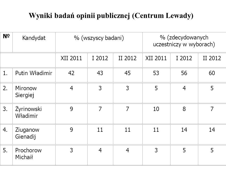 Wyniki badań opinii publicznej (Centrum Lewady) Kandydat% (wszyscy badani) % (zdecydowanych uczestniczy w wyborach) XII 2011I 2012II 2012XII 2011I 2012II 2012 1.Putin Władimir424345535660 2.Mironow Siergiej 433545 3.Żyrinowski Władimir 9771087 4.Ziuganow Gienadij 911 14 5.Prochorow Michaił 344355