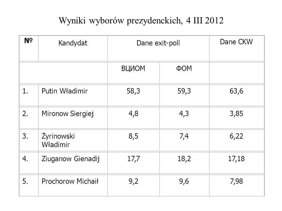 Wyniki wyborów prezydenckich, 4 III 2012 KandydatDane exit-poll Dane CKW ВЦИОМФОМ 1.Putin Władimir58,359,363,6 2.Mironow Siergiej4,84,33,85 3.Żyrinowski Władimir 8,57,46,22 4.Ziuganow Gienadij17,718,217,18 5.Prochorow Michaił9,29,67,98