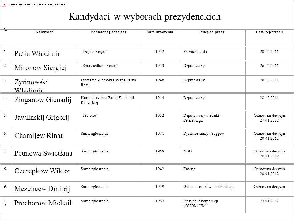 Kandydaci w wyborach prezydenckich KandydatPodmiot zgłaszającyData urodzeniaMiejsce pracyData rejestracji 1.