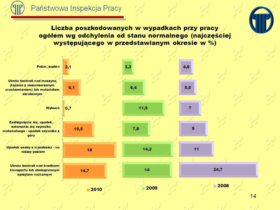 14 Liczba poszkodowanych w wypadkach przy pracy ogółem wg odchylenia od stanu normalnego (najczęściej występującego w przedstawianym okresie w %)