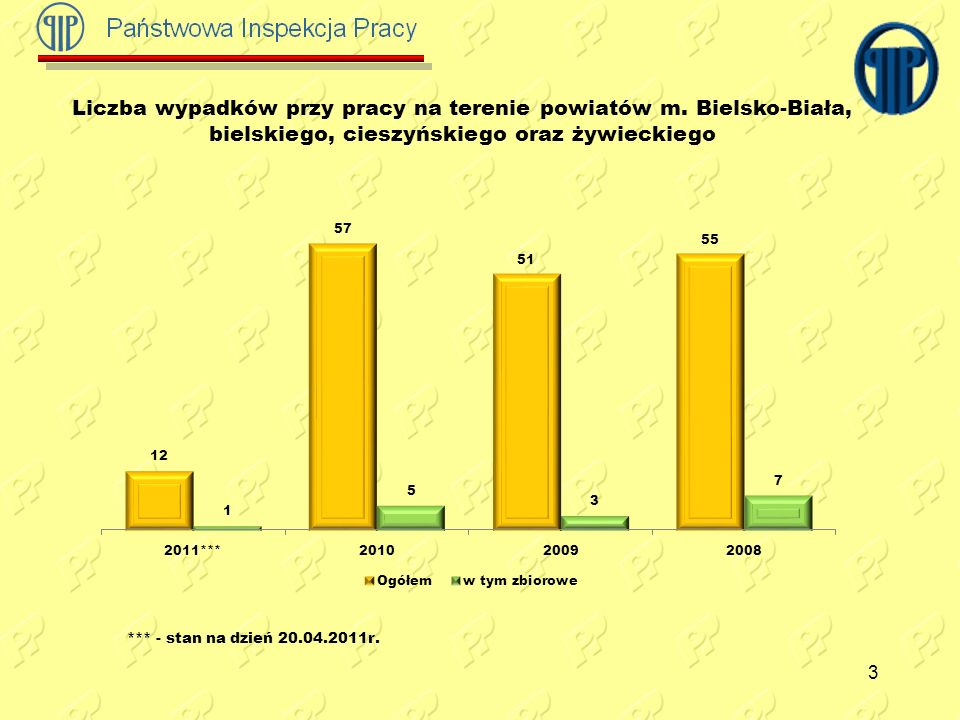 3 Liczba wypadków przy pracy na terenie powiatów m. Bielsko-Biała, bielskiego, cieszyńskiego oraz żywieckiego *** - stan na dzień 20.04.2011r.