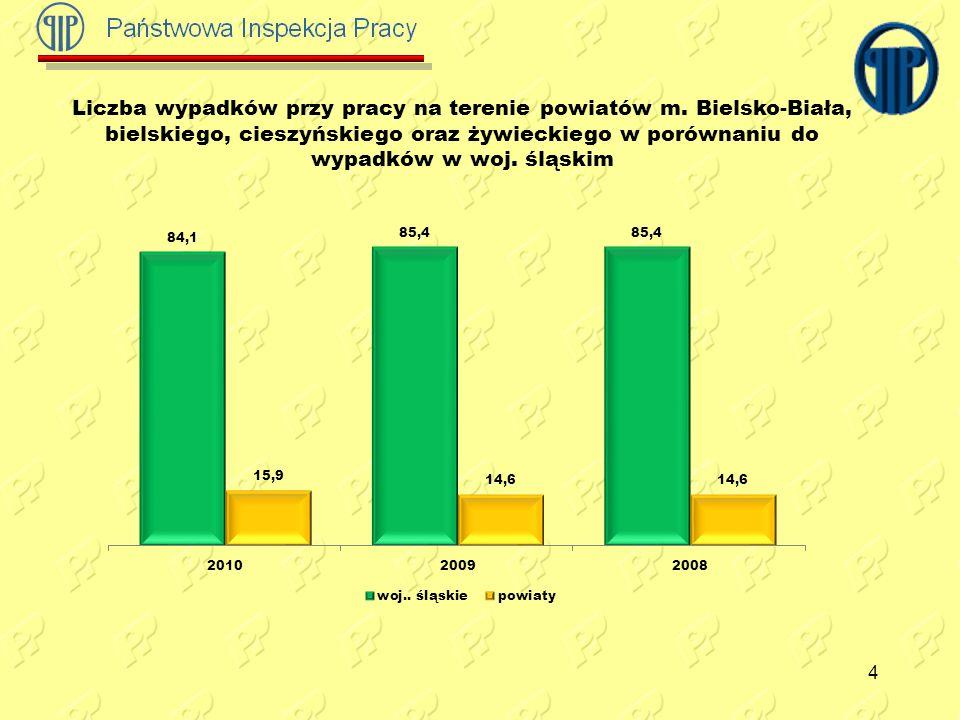 4 Liczba wypadków przy pracy na terenie powiatów m. Bielsko-Biała, bielskiego, cieszyńskiego oraz żywieckiego w porównaniu do wypadków w woj. śląskim
