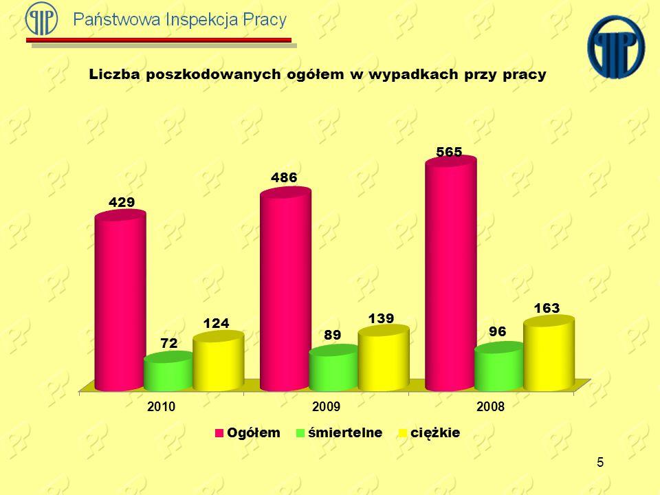 6 Liczba poszkodowanych w wypadkach przy pracy na terenie powiatów m.