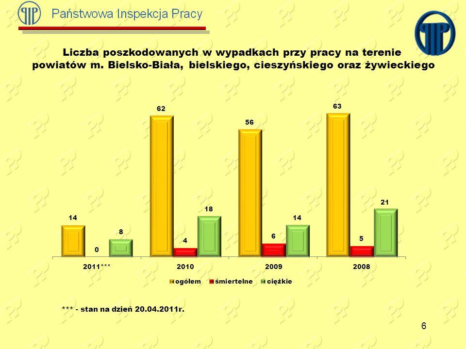 7 Liczba poszkodowanych w wypadkach przy pracy na terenie powiatów m.