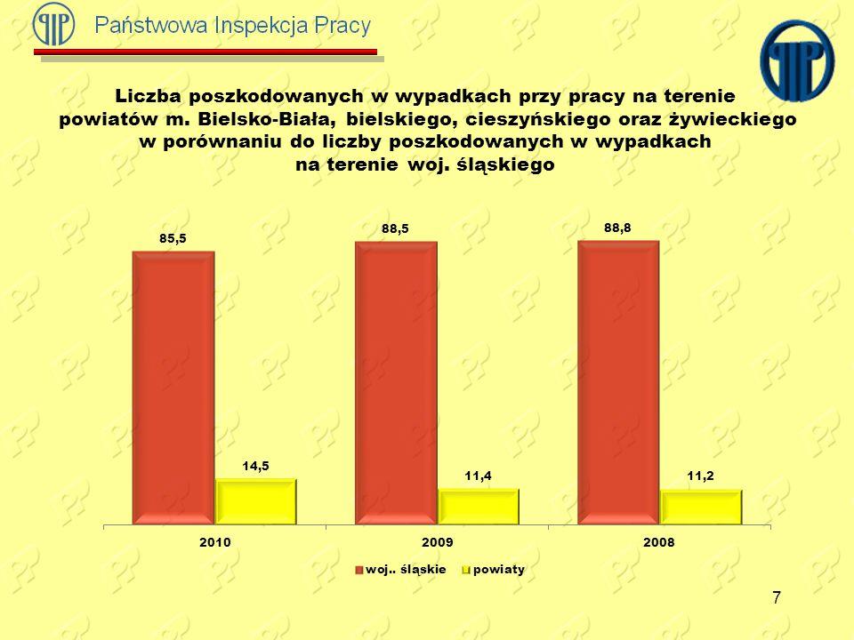 7 Liczba poszkodowanych w wypadkach przy pracy na terenie powiatów m. Bielsko-Biała, bielskiego, cieszyńskiego oraz żywieckiego w porównaniu do liczby