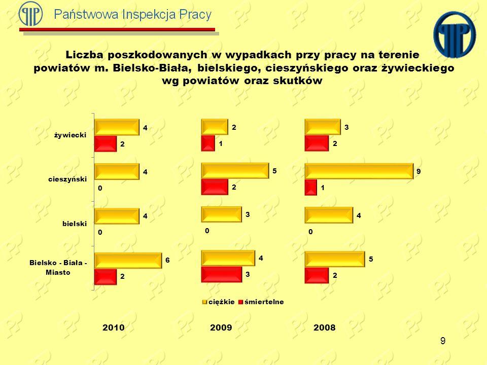 10 Liczba poszkodowanych w wypadkach przy pracy ogółem wg sekcji PKD (%)