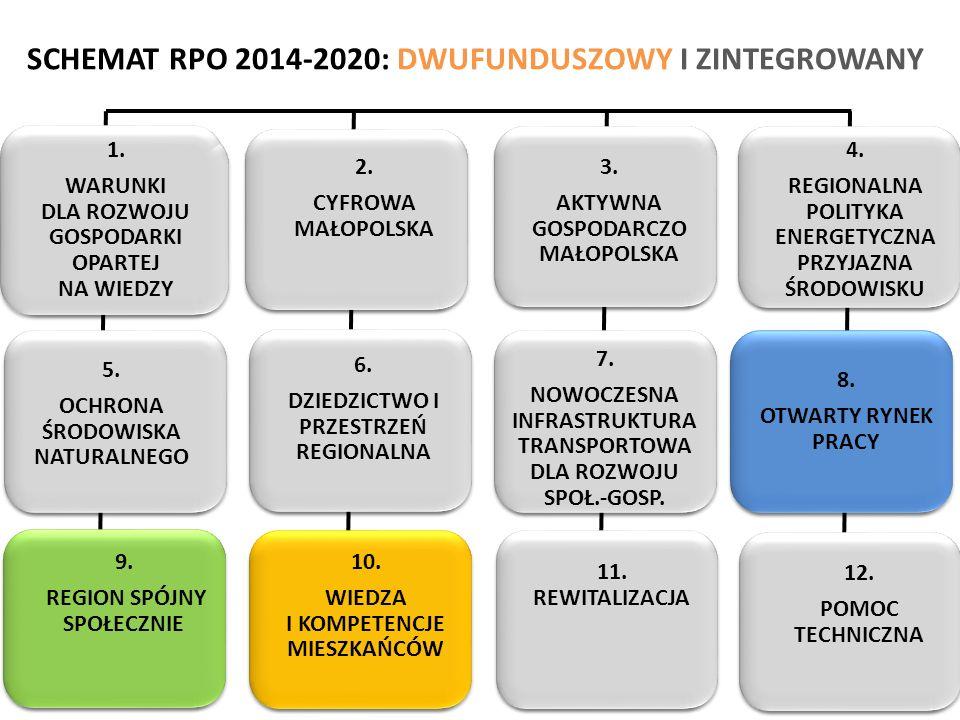 1. WARUNKI DLA ROZWOJU GOSPODARKI OPARTEJ NA WIEDZY 1. WARUNKI DLA ROZWOJU GOSPODARKI OPARTEJ NA WIEDZY SCHEMAT RPO 2014-2020: DWUFUNDUSZOWY I ZINTEGR