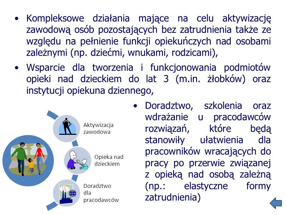 Rozwój zintegrowanego systemu wsparcia dla małych dzieci o zaburzeniach rozwojowych oraz ich rodzin Wsparcie dla osób starszych i niepełnosprawnych oraz ich rodzin (np.: rozwój usług opiekuńczych) Wzmocnienie profilaktyki na rzecz prawidłowego funkcjonowania rodziny (np.: rozwój placówek wsparcia dziennego dla dzieci i młodzieży) Pomoc maluchom Opieka nad seniorami Profilaktyka rodziny