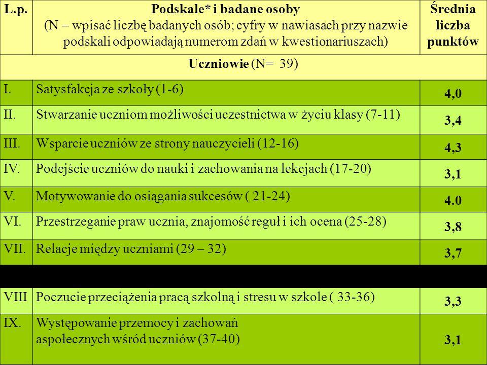 L.p.Podskale* i badane osoby (N – wpisać liczbę badanych osób; cyfry w nawiasach przy nazwie podskali odpowiadają numerom zdań w kwestionariuszach) Średnia liczba punktów Uczniowie (N= 39) I.Satysfakcja ze szkoły (1-6) 4,0 II.Stwarzanie uczniom możliwości uczestnictwa w życiu klasy (7-11) 3,4 III.Wsparcie uczniów ze strony nauczycieli (12-16) 4,3 IV.Podejście uczniów do nauki i zachowania na lekcjach (17-20) 3,1 V.Motywowanie do osiągania sukcesów ( 21-24) 4.0 VI.Przestrzeganie praw ucznia, znajomość reguł i ich ocena (25-28) 3,8 VII.Relacje między uczniami (29 – 32) 3,7 VIIIPoczucie przeciążenia pracą szkolną i stresu w szkole ( 33-36) 3,3 IX.Występowanie przemocy i zachowań aspołecznych wśród uczniów (37-40) 3,1