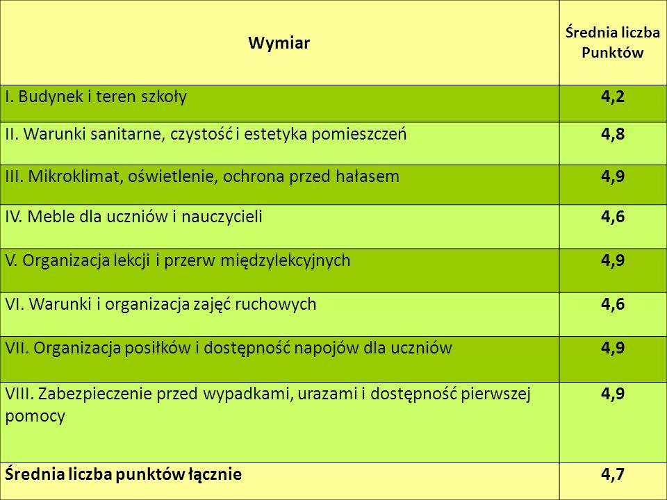 Wymiar Średnia liczba Punktów I.Budynek i teren szkoły4,2 II.