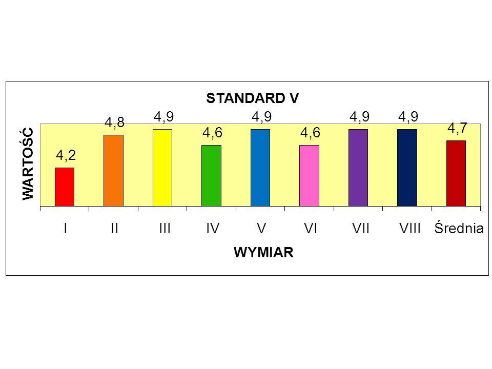 STANDARD V 4,2 4,8 4,9 4,6 4,9 4,6 4,9 4,7 IIIIIIIVVVIVIIVIIIŚrednia WYMIAR WARTOŚĆ