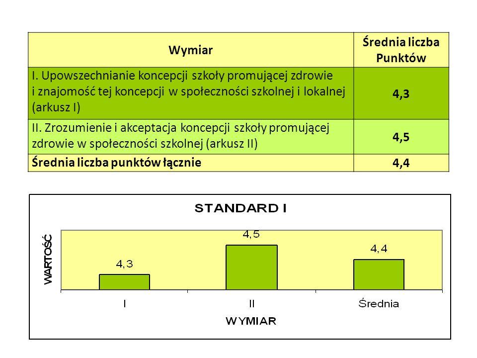 Rodzice (N= 30 ) I.Satysfakcja ze szkoły dziecka (1-5) 4,5 II.Stwarzanie rodzicom możliwości uczestnictwa w życiu klasy/szkoły (6-11) 4,4 III.Wsparcie uczniów ze strony nauczycieli (12-17) 4,4 IV.Uczestnictwo rodziców w życiu i pracy klasy/szkoły (18-21) 3,7 V.Wsparcie dla rodziców (22-25) 4,1 VI.Przeciążenie dziecka pracą szkolną i stres w szkole (26-29) 2,1