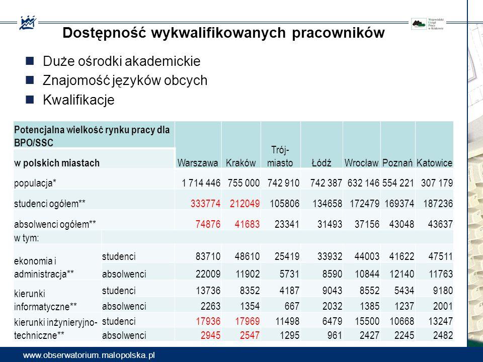 Dostępność wykwalifikowanych pracowników Potencjalna wielkość rynku pracy dla BPO/SSC WarszawaKraków Trój- miastoŁódźWrocławPoznańKatowice w polskich