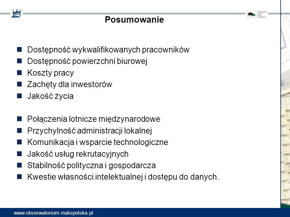 Posumowanie www.obserwatorium.malopolska.pl Dostępność wykwalifikowanych pracowników Dostępność powierzchni biurowej Koszty pracy Zachęty dla inwestor