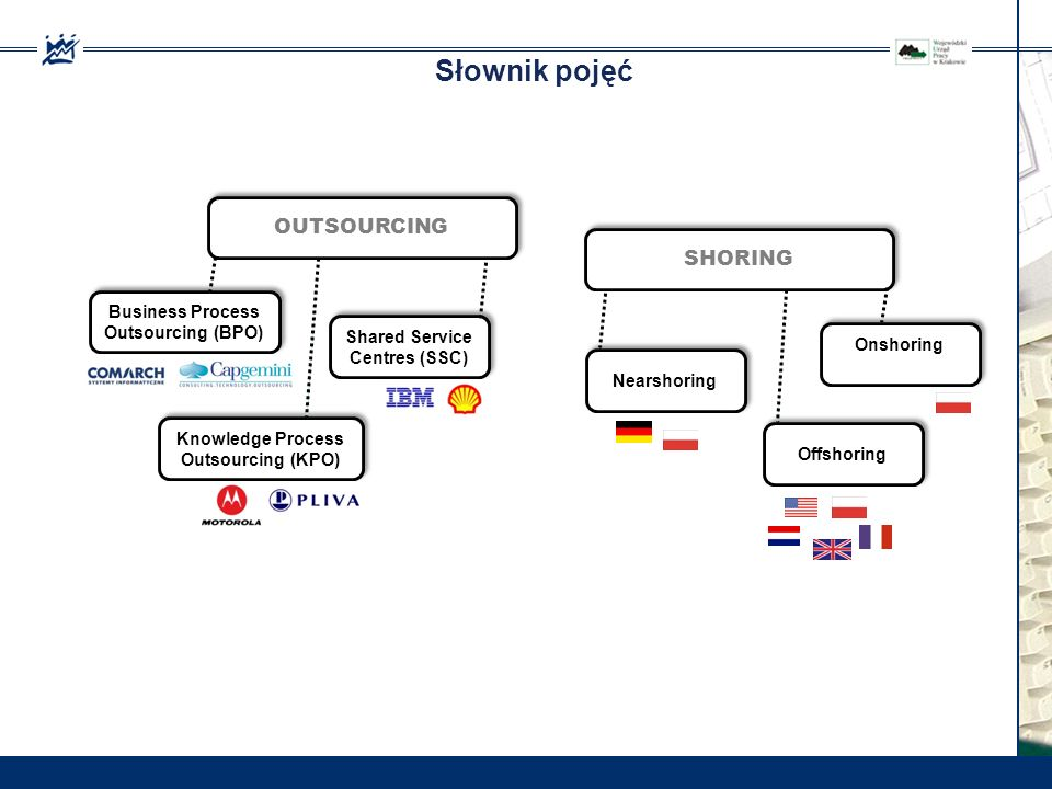 Słownik pojęć OUTSOURCING Business Process Outsourcing (BPO) Shared Service Centres (SSC) Knowledge Process Outsourcing (KPO) SHORING Nearshoring Onsh