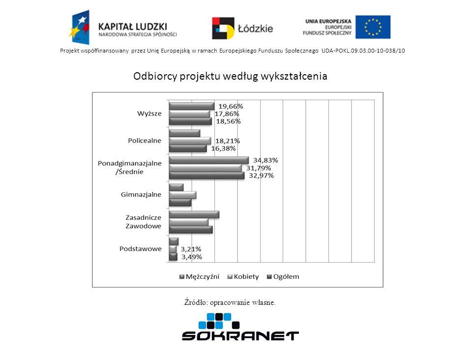 Projekt współfinansowany przez Unię Europejską w ramach Europejskiego Funduszu Społecznego UDA-POKL.09.03.00-10-038/10 Odbiorcy projektu według wykszt