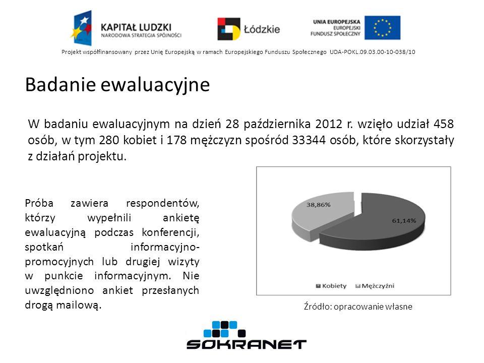 W badaniu ewaluacyjnym na dzień 28 października 2012 r. wzięło udział 458 osób, w tym 280 kobiet i 178 mężczyzn spośród 33344 osób, które skorzystały