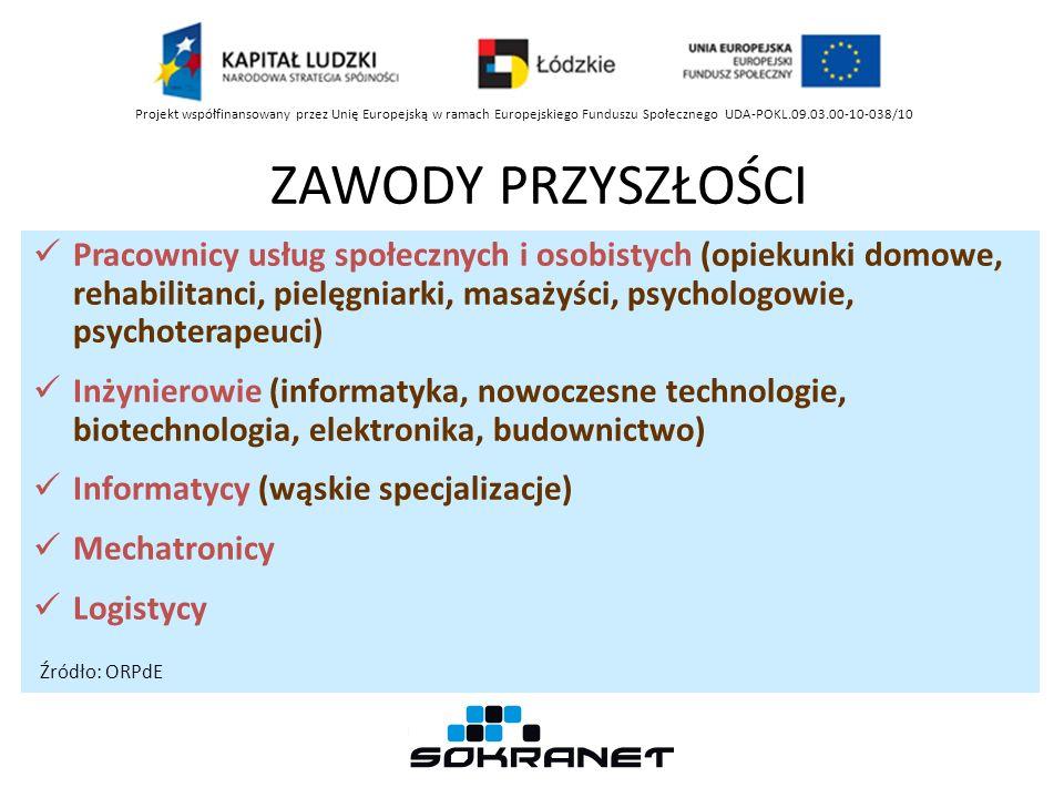 ZAWODY PRZYSZŁOŚCI Pracownicy usług społecznych i osobistych (opiekunki domowe, rehabilitanci, pielęgniarki, masażyści, psychologowie, psychoterapeuci) Inżynierowie (informatyka, nowoczesne technologie, biotechnologia, elektronika, budownictwo) Informatycy (wąskie specjalizacje) Mechatronicy Logistycy Źródło: ORPdE Projekt współfinansowany przez Unię Europejską w ramach Europejskiego Funduszu Społecznego UDA-POKL.09.03.00-10-038/10