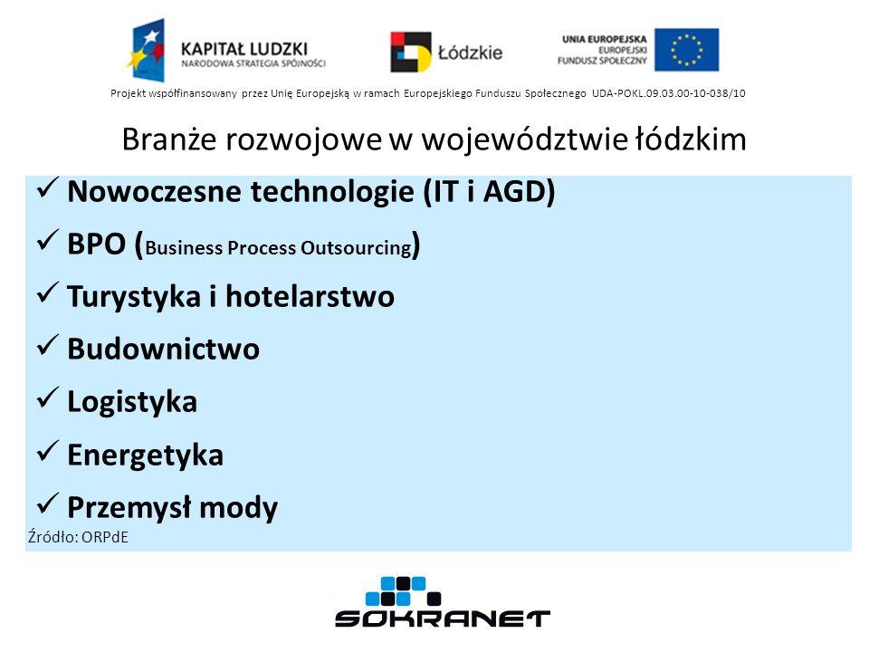 Branże rozwojowe w województwie łódzkim Nowoczesne technologie (IT i AGD) BPO ( Business Process Outsourcing ) Turystyka i hotelarstwo Budownictwo Log