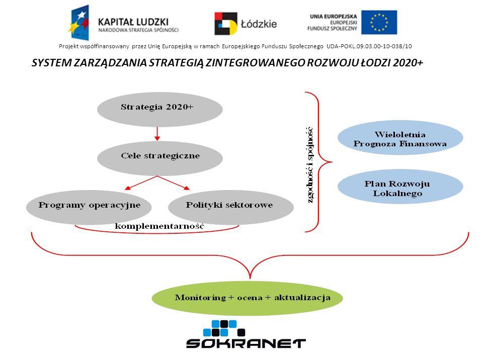 SYSTEM ZARZĄDZANIA STRATEGIĄ ZINTEGROWANEGO ROZWOJU ŁODZI 2020+