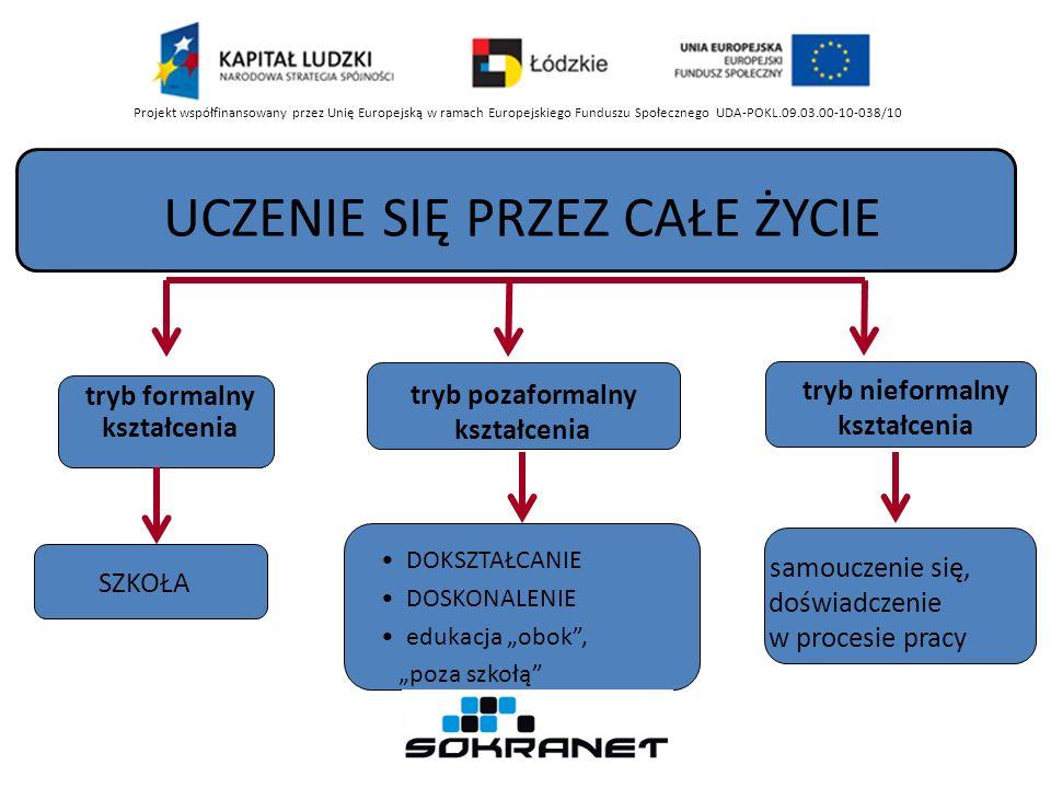 tryb formalny kształcenia UCZENIE SIĘ PRZEZ CAŁE ŻYCIE SZKOŁA tryb pozaformalny kształcenia tryb nieformalny kształcenia DOKSZTAŁCANIE DOSKONALENIE edukacja obok, poza szkołą samouczenie się, doświadczenie w procesie pracy Projekt współfinansowany przez Unię Europejską w ramach Europejskiego Funduszu Społecznego UDA-POKL.09.03.00-10-038/10