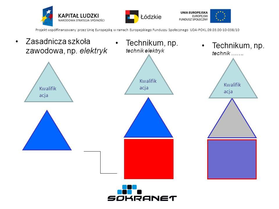 Zasadnicza szkoła zawodowa, np. elektryk Technikum, np.