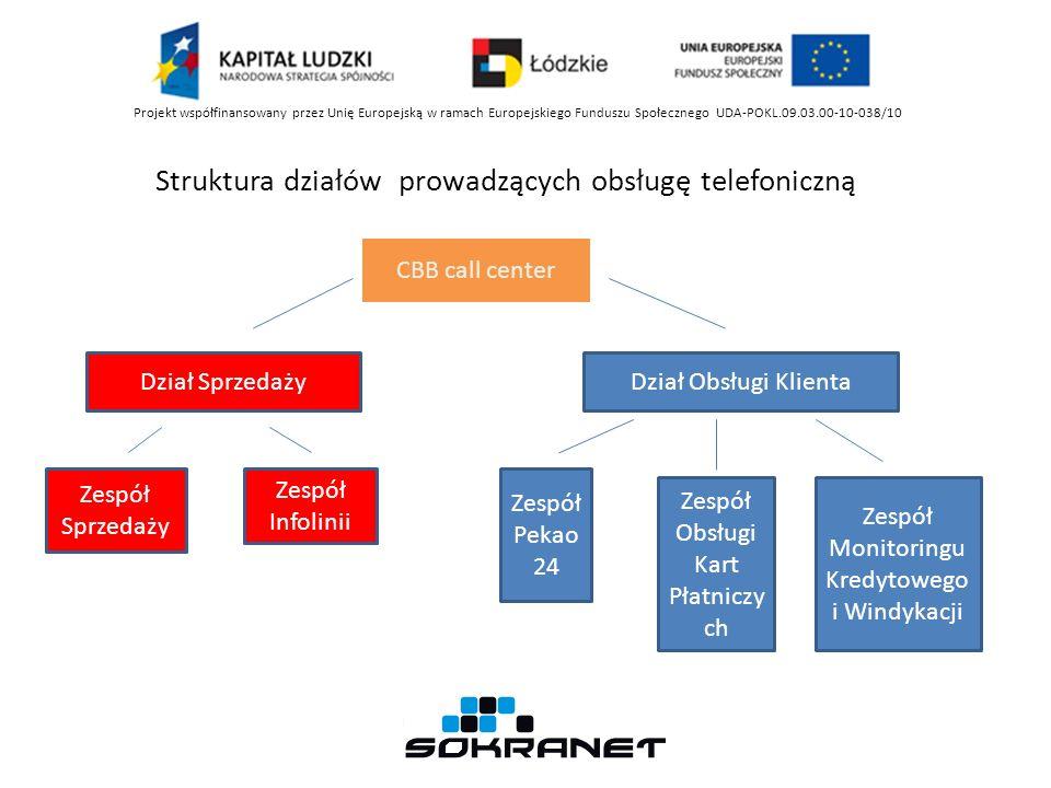 Struktura działów prowadzących obsługę telefoniczną Projekt współfinansowany przez Unię Europejską w ramach Europejskiego Funduszu Społecznego UDA-POK