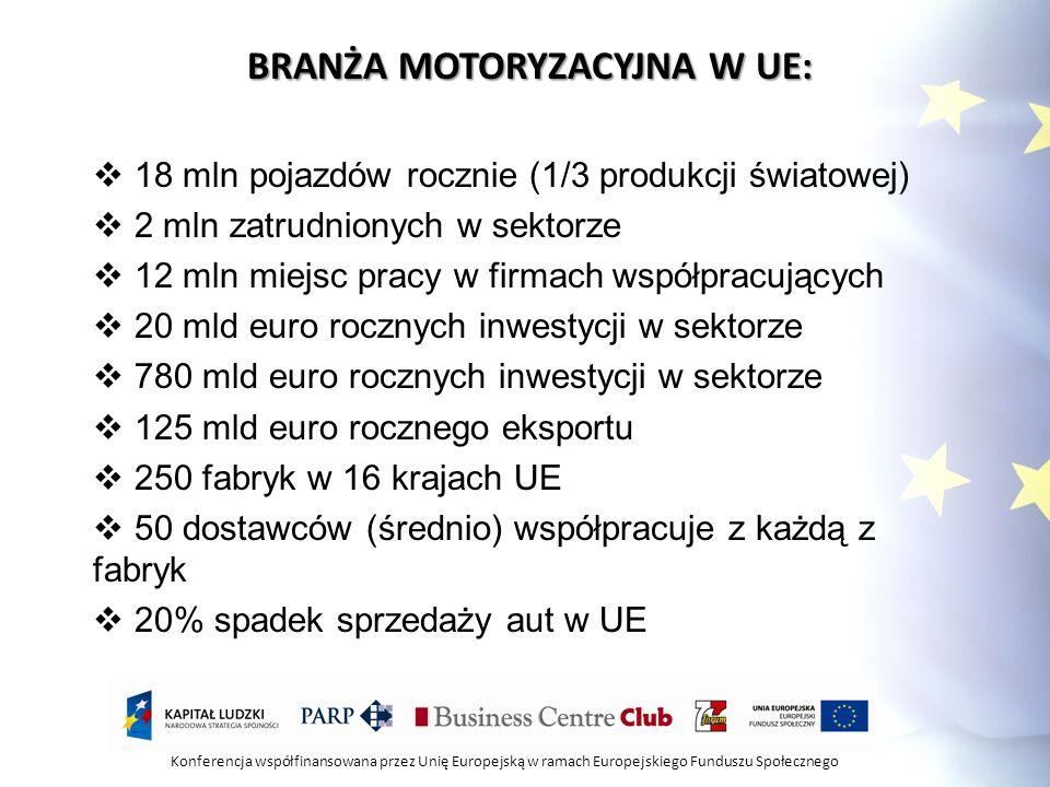Konferencja współfinansowana przez Unię Europejską w ramach Europejskiego Funduszu Społecznego BRANŻA MOTORYZACYJNA W UE: 18 mln pojazdów rocznie (1/3