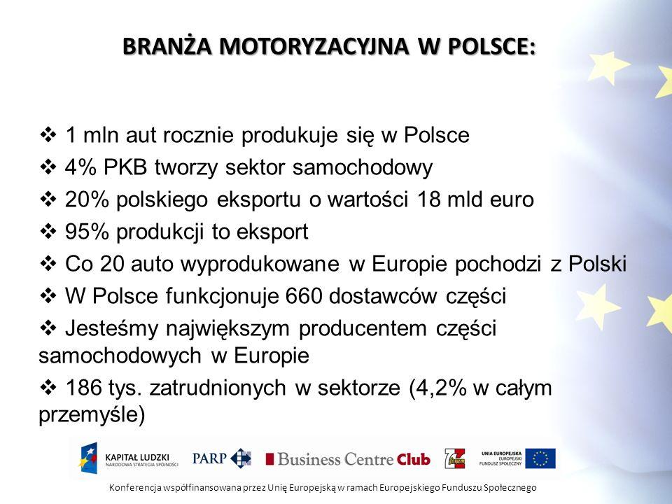 Konferencja współfinansowana przez Unię Europejską w ramach Europejskiego Funduszu Społecznego BRANŻA MOTORYZACYJNA W POLSCE: 1 mln aut rocznie produk