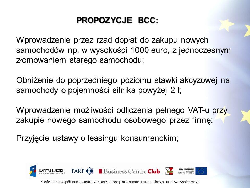 Konferencja współfinansowana przez Unię Europejską w ramach Europejskiego Funduszu Społecznego PROPOZYCJE BCC: Wprowadzenie przez rząd dopłat do zakup