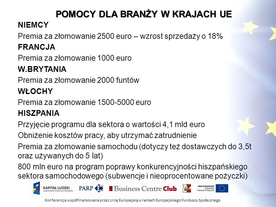 Konferencja współfinansowana przez Unię Europejską w ramach Europejskiego Funduszu Społecznego POMOCY DLA BRANŻY W KRAJACH UE NIEMCY Premia za złomowa