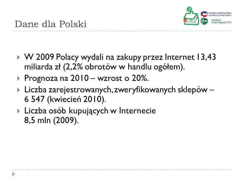Sieć – gdzie Polacy robią zakupy? 60% platformy aukcyjne 40% sklepy internetowe