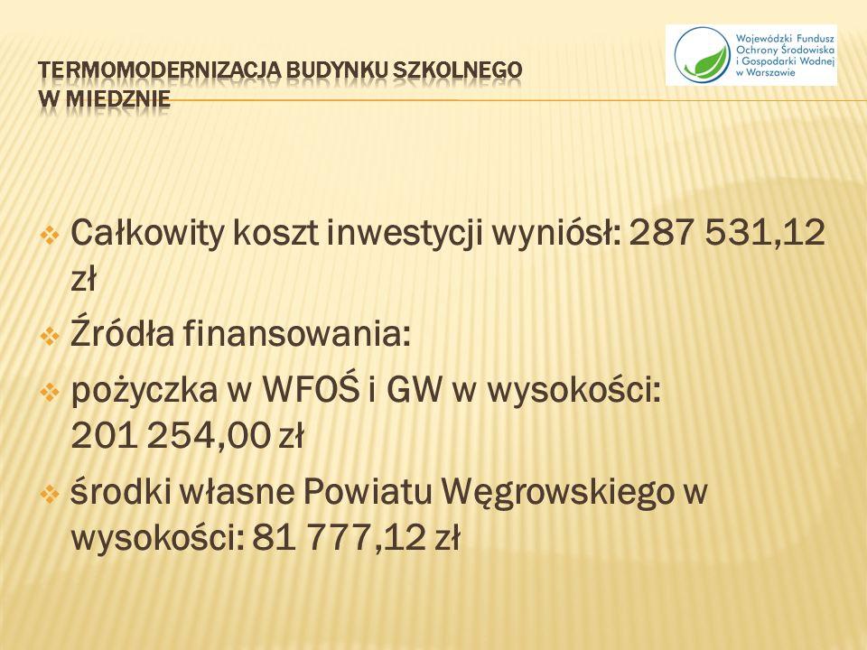 Całkowity koszt inwestycji wyniósł: 287 531,12 zł Źródła finansowania: pożyczka w WFOŚ i GW w wysokości: 201 254,00 zł środki własne Powiatu Węgrowskiego w wysokości: 81 777,12 zł