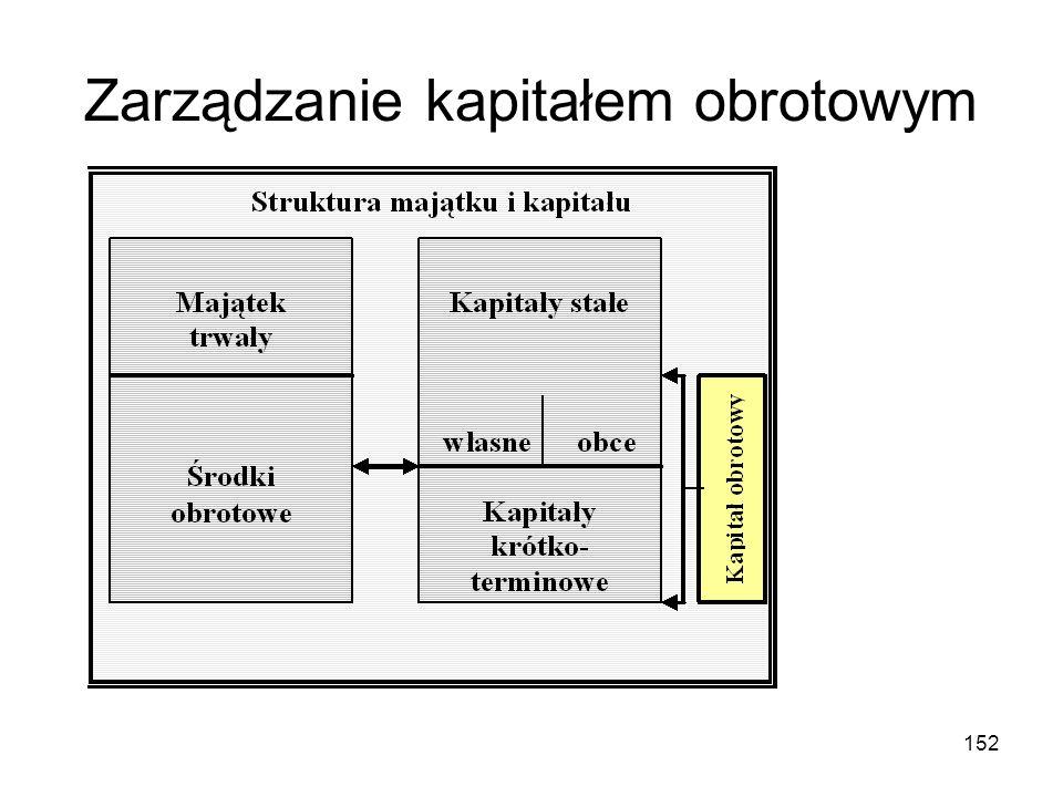 152 Zarządzanie kapitałem obrotowym